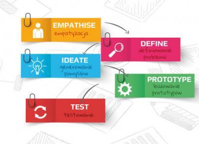 Design Thinking - opis, narzędzia, przykłady - Lepszy Manager
