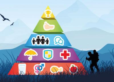 Piramida Maslowa - Opis hierarchii potrzeb i jej praktyczne zastosowanie - Lepszy Manager