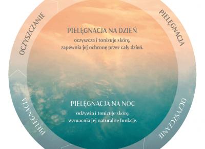 BEZKREMOWE NOCE – Skuteczny sposób na wyregulowanie cery suchej i tłustej – Per.Skin.