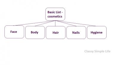 Jak stworzyć listę podstawową - kosmetyki / How to create basic list - cosmetics