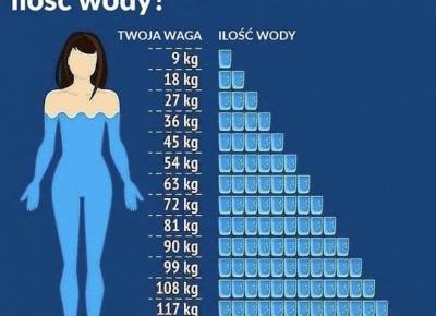 Sprawdź czy pijesz wystarczająco dużo. + propozycje picia wody.
