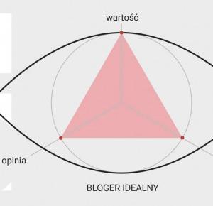 Jaki jest bloger, który odnosi sukces? - TyDziennik | Patryk Korycki