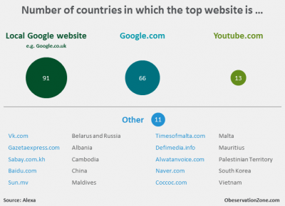 Observation Zone: Number of countries in which the top website is ...